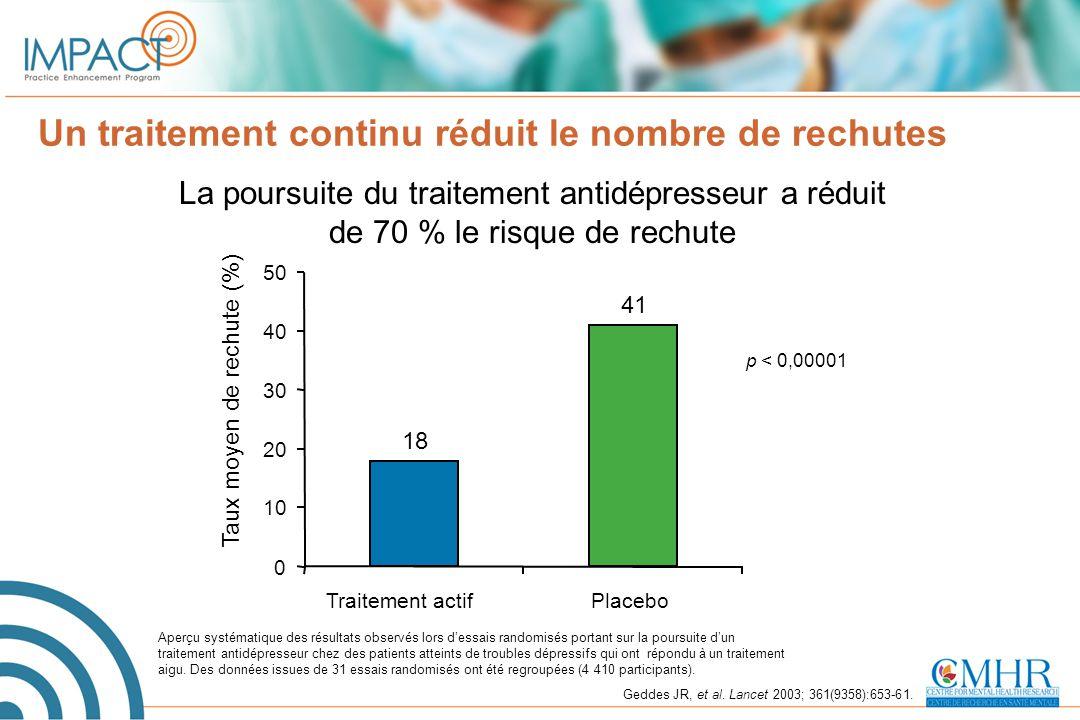 Un traitement continu réduit le nombre de rechutes