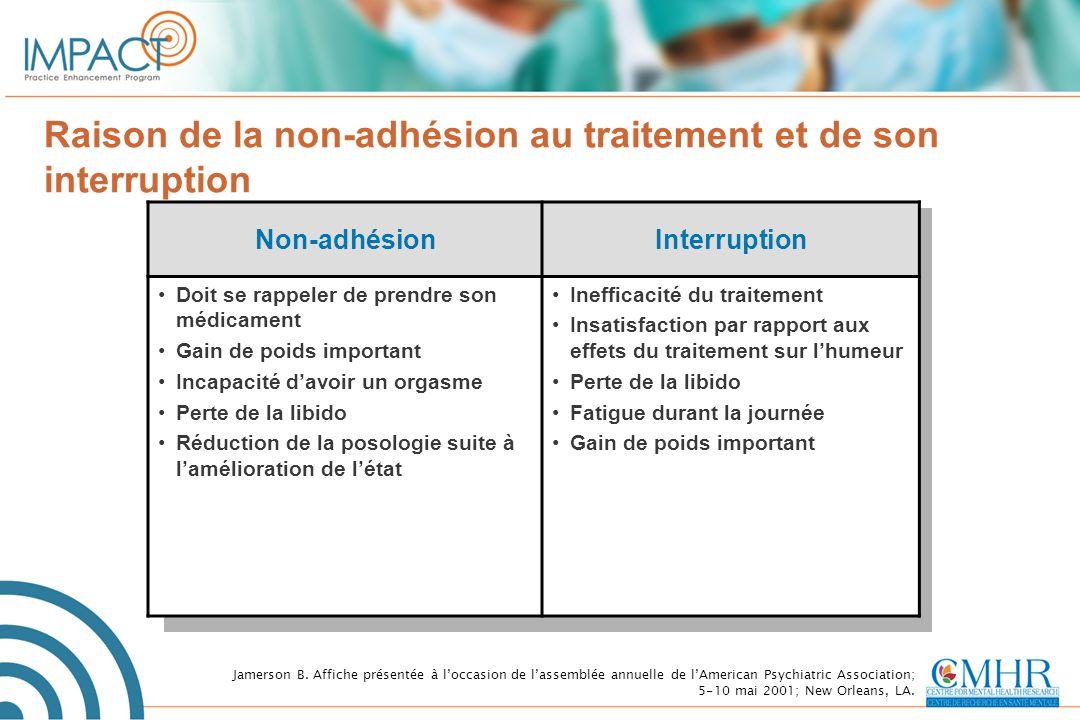 Raison de la non-adhésion au traitement et de son interruption