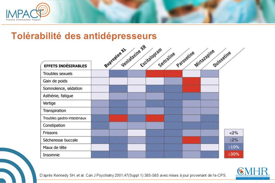 Tolérabilité des antidépresseurs
