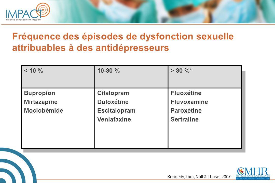 Fréquence des épisodes de dysfonction sexuelle attribuables à des antidépresseurs