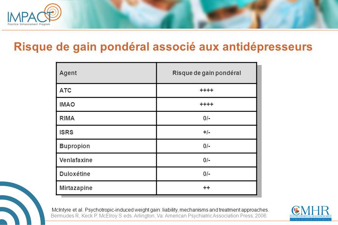 Risque de gain pondéral associé aux antidépresseurs