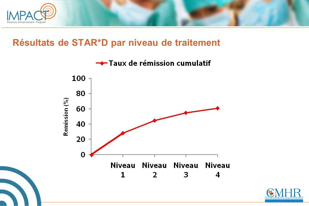 Résultats de STAR*D par niveau de traitement