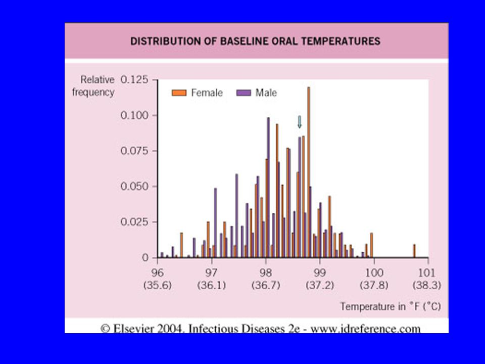 Fig. 80.1 Distribution of baseline oral temperatures in healthy men and women.