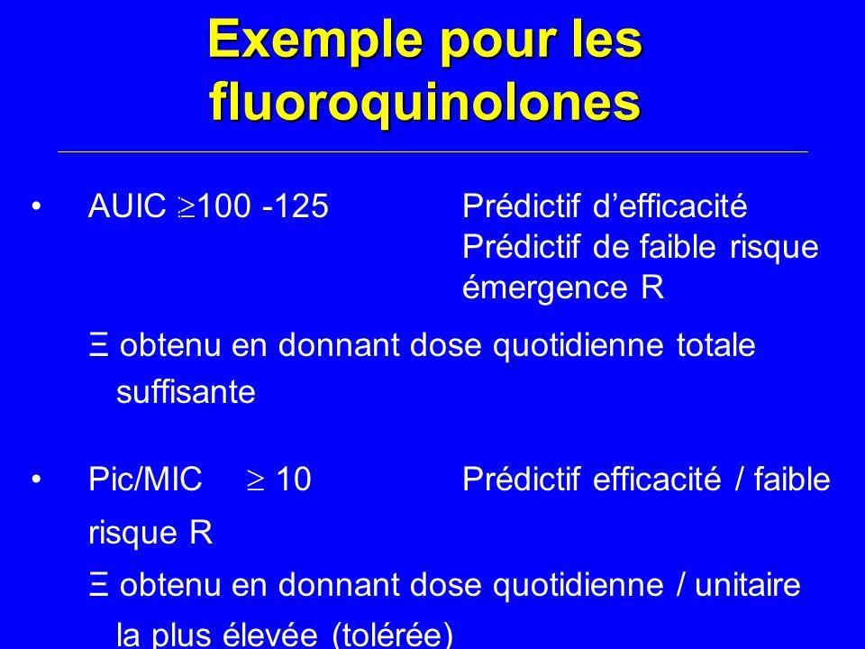 Exemple pour les fluoroquinolones