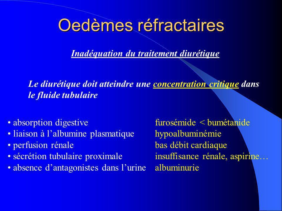 Oedèmes réfractaires Inadéquation du traitement diurétique