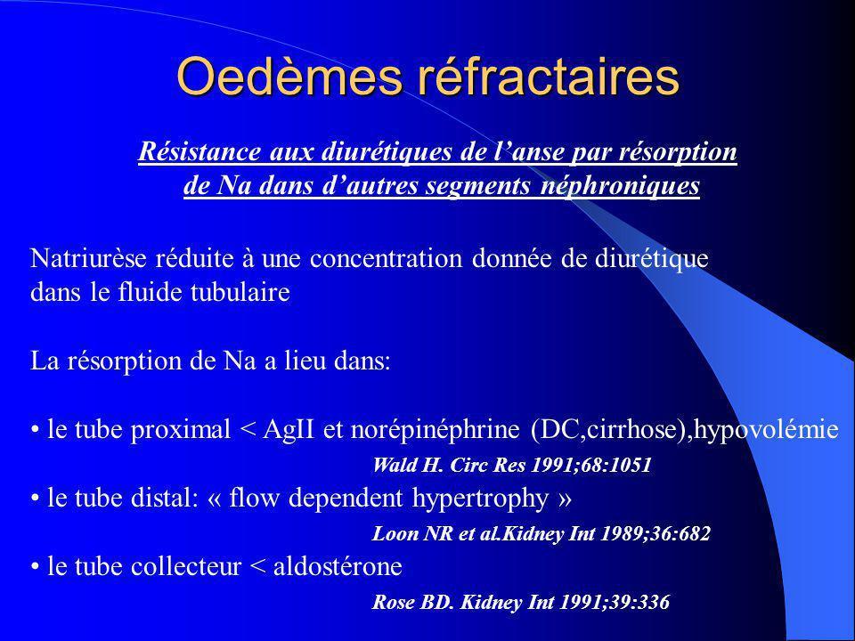 Oedèmes réfractaires Résistance aux diurétiques de l'anse par résorption. de Na dans d'autres segments néphroniques.