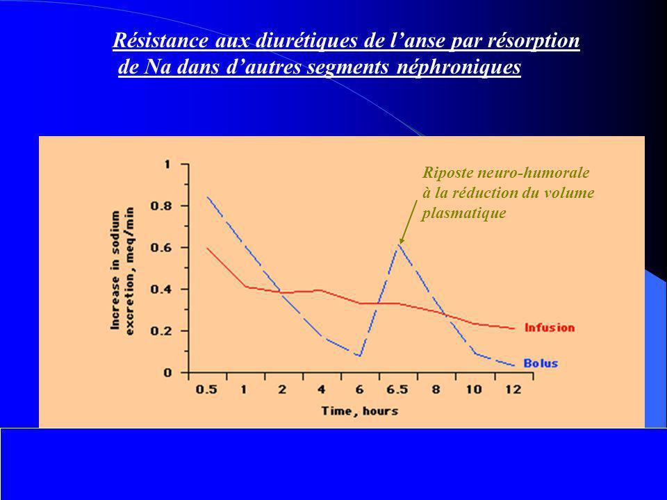 Résistance aux diurétiques de l'anse par résorption