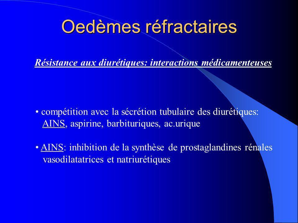 Résistance aux diurétiques: interactions médicamenteuses