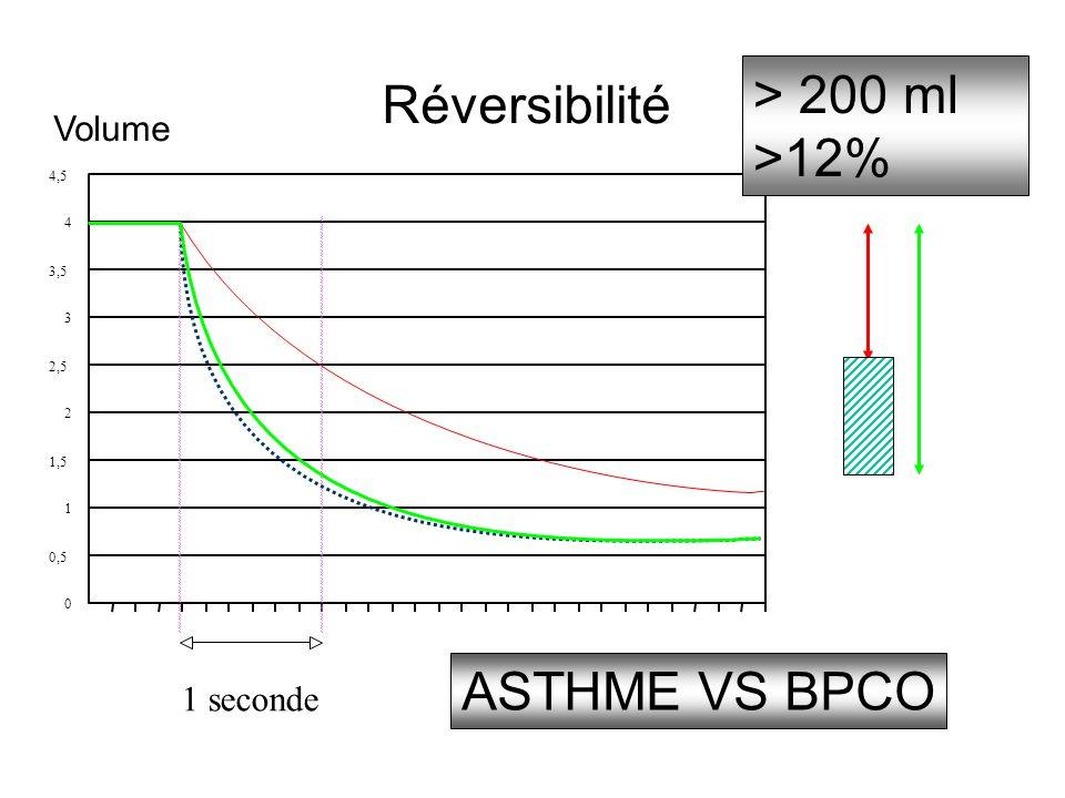 > 200 ml Réversibilité >12% ASTHME VS BPCO Volume 1 seconde 4,5