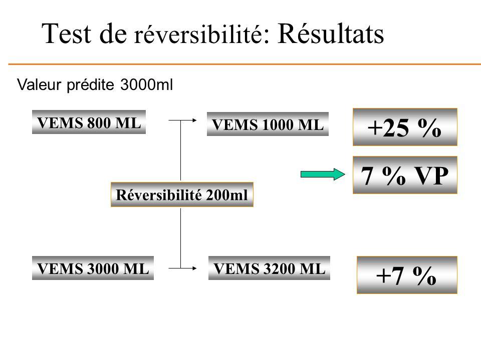 Test de réversibilité: Résultats