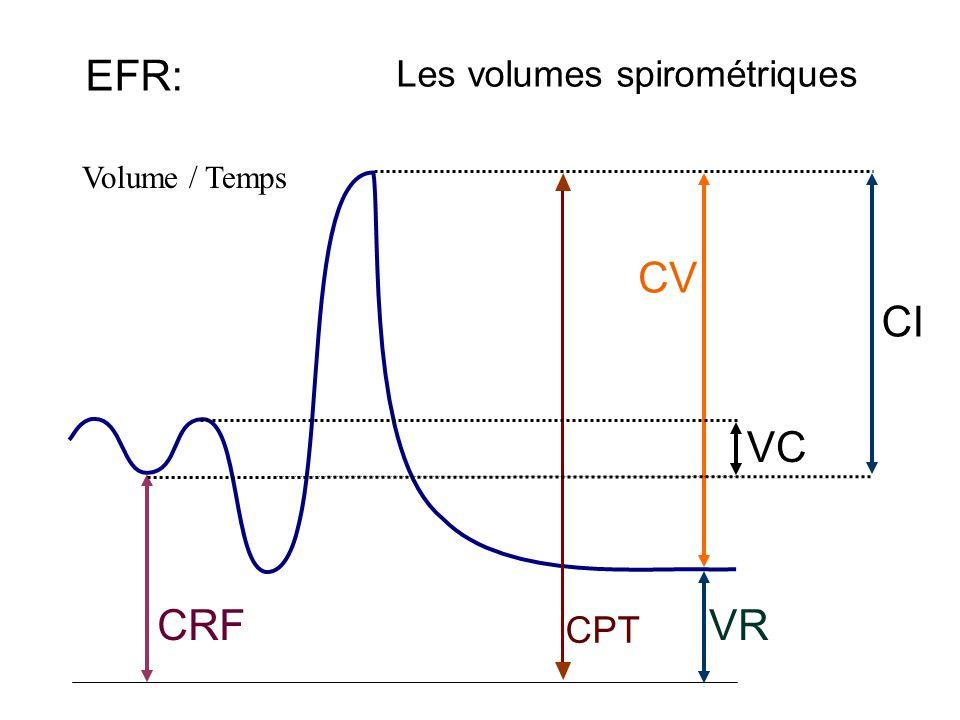 EFR: Les volumes spirométriques Volume / Temps CPT VR CRF CV CI VC