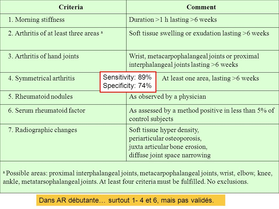 Criteria Comment. 1. Morning stiffness. Duration >1 h lasting >6 weeks. 2. Arthritis of at least three areas a.
