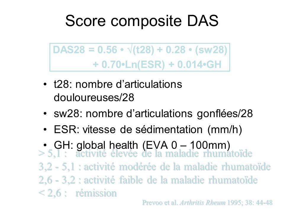 Score composite DAS t28: nombre d'articulations douloureuses/28