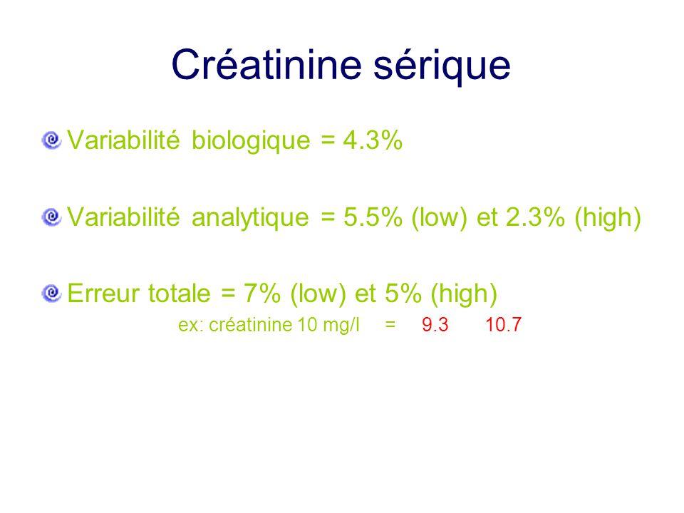 Créatinine sérique Variabilité biologique = 4.3%