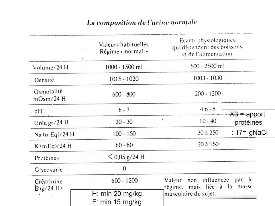 X3 = apport protéines : 17= gNaCl H: min 20 mg/kg F: min 15 mg/kg