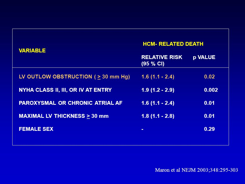 HCM- RELATED DEATH VARIABLE. RELATIVE RISK p VALUE. (95 % CI) LV OUTLOW OBSTRUCTION ( > 30 mm Hg) 1.6 (1.1 - 2.4) 0.02.