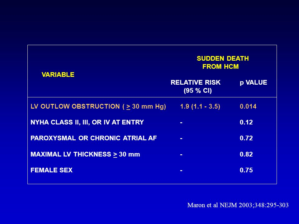 SUDDEN DEATH FROM HCM. VARIABLE. RELATIVE RISK p VALUE. (95 % CI) LV OUTLOW OBSTRUCTION ( > 30 mm Hg) 1.9 (1.1 - 3.5) 0.014.