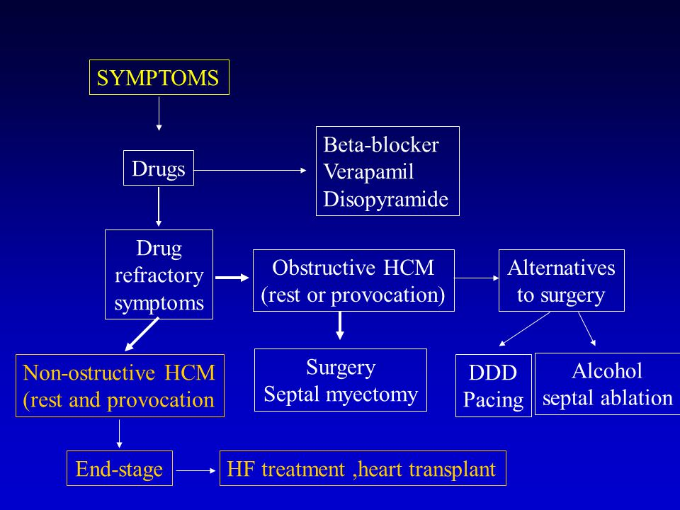 SYMPTOMS Beta-blocker. Verapamil. Disopyramide. Drugs. Drug. refractory. symptoms. Obstructive HCM.