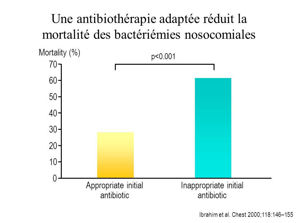 Une antibiothérapie adaptée réduit la mortalité des bactériémies nosocomiales
