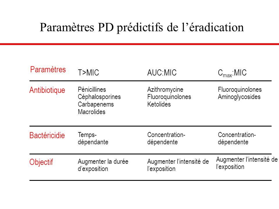 Paramètres PD prédictifs de l'éradication