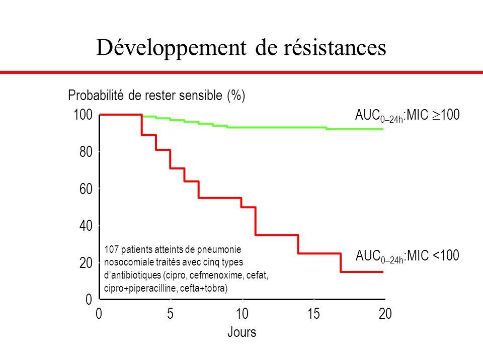 Développement de résistances