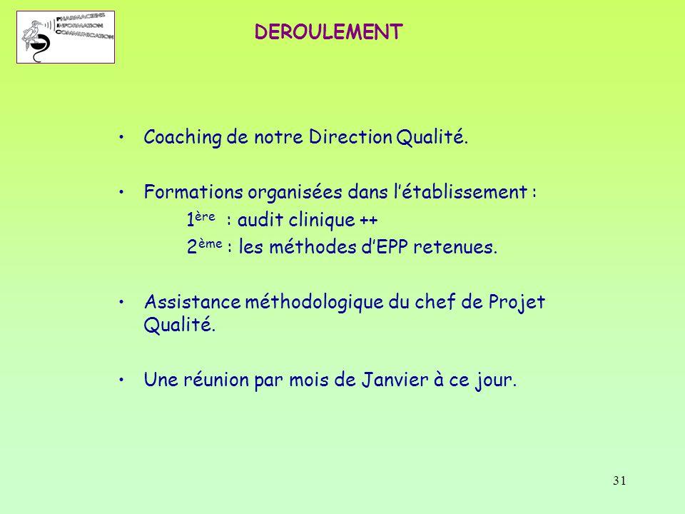 DEROULEMENT Coaching de notre Direction Qualité. Formations organisées dans l'établissement : 1ère : audit clinique ++
