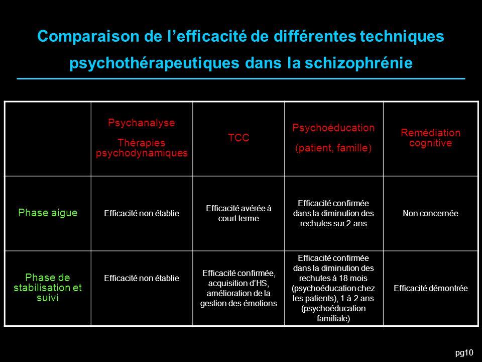 Comparaison de l'efficacité de différentes techniques psychothérapeutiques dans la schizophrénie
