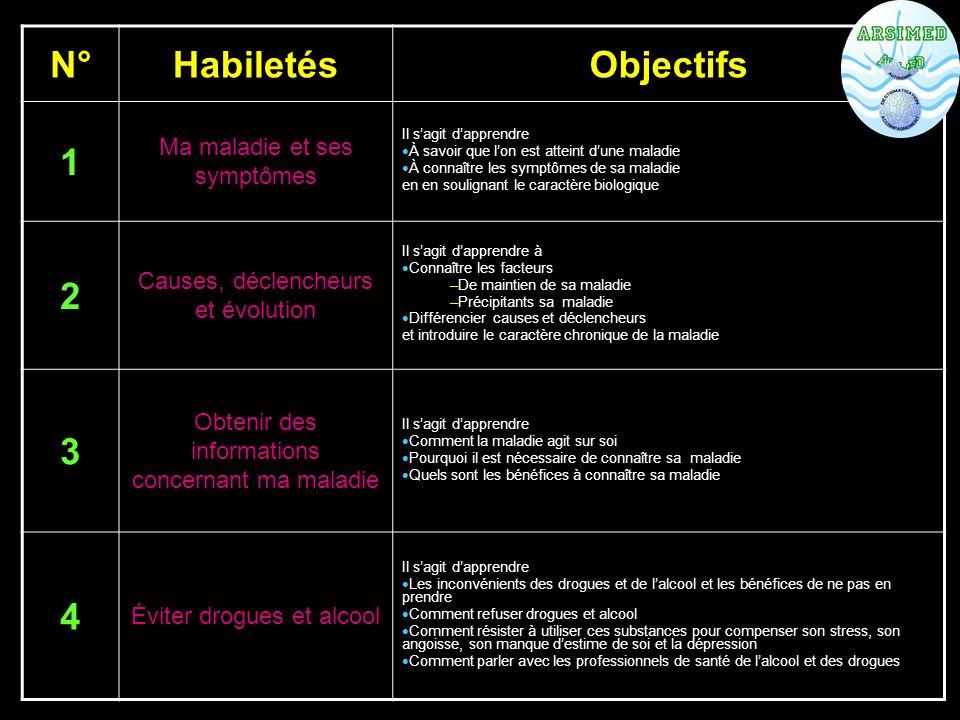 N° Habiletés Objectifs 1 2 3 4