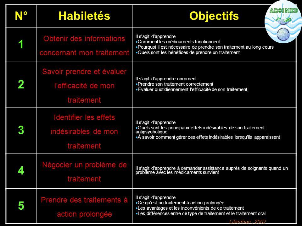 N° Habiletés Objectifs 1 2 3 4 5