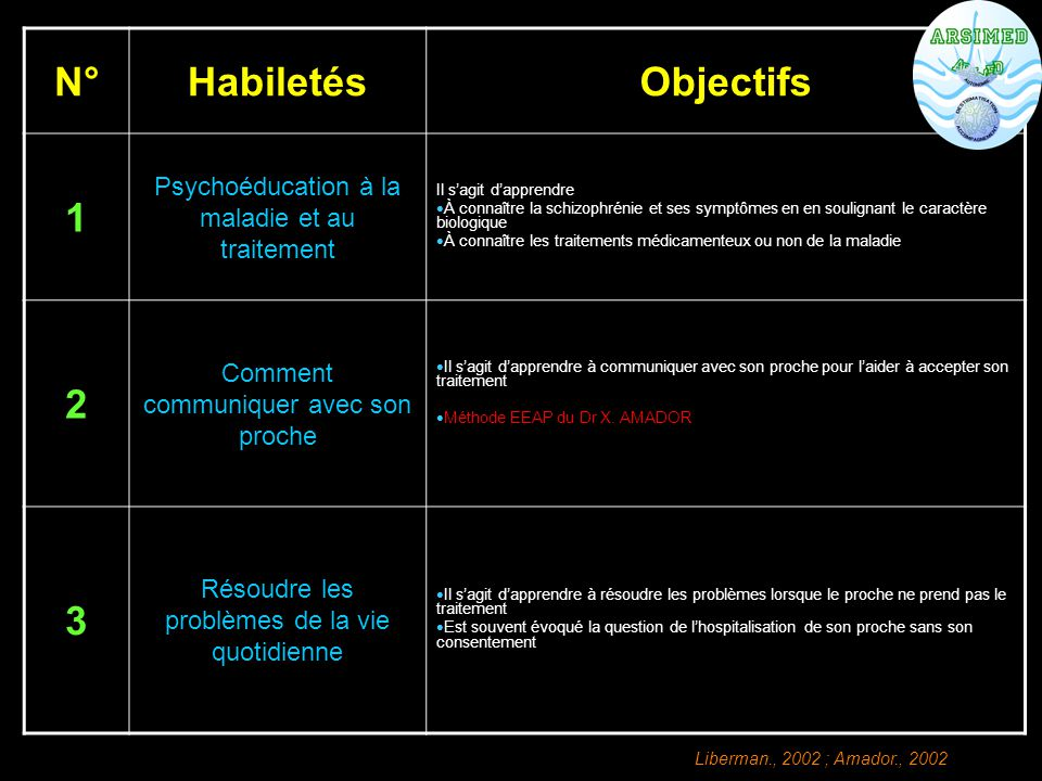 N° Habiletés Objectifs 1 2 3
