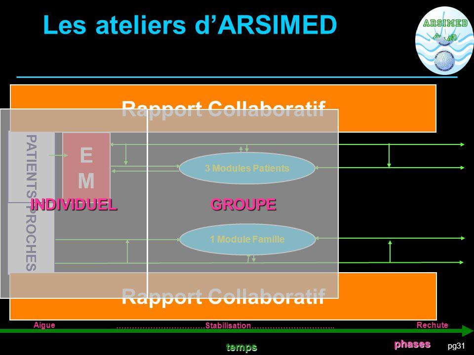 Les ateliers d'ARSIMED