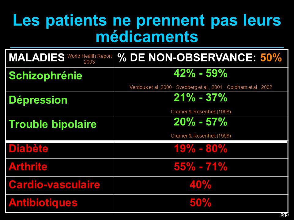Les patients ne prennent pas leurs médicaments