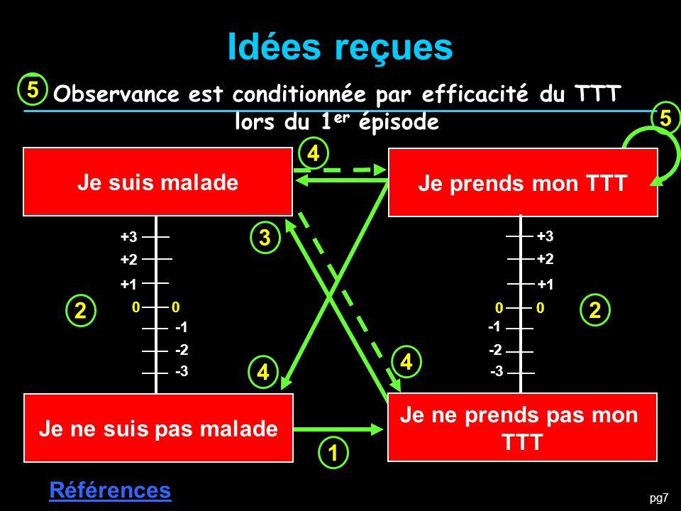 Idées reçues 2. 3. 1. 4. 5. Ce ne sont pas les effets EI qui font l'inobservance. Observance est conditionnée par efficacité du TTT.