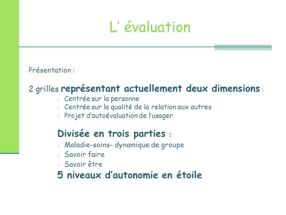 L' évaluation Divisée en trois parties :