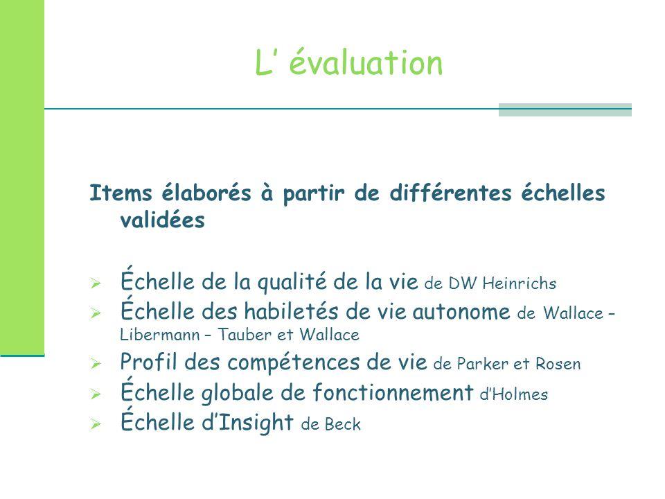 L' évaluation Items élaborés à partir de différentes échelles validées