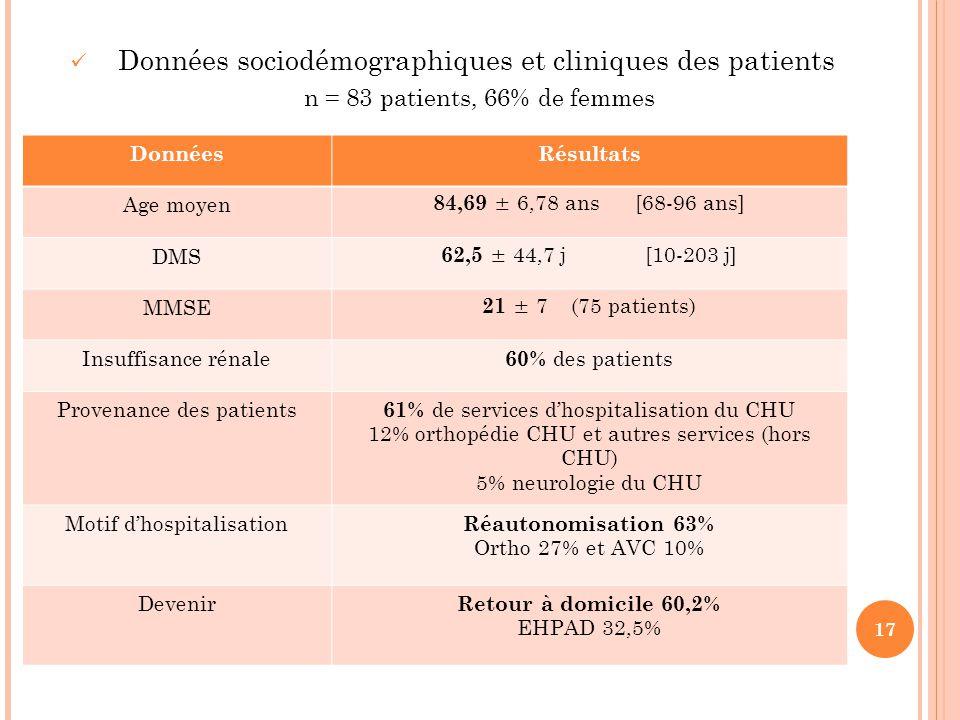 Données sociodémographiques et cliniques des patients