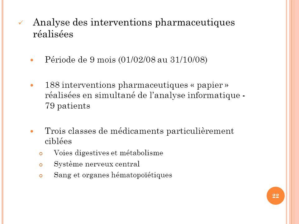 Analyse des interventions pharmaceutiques réalisées
