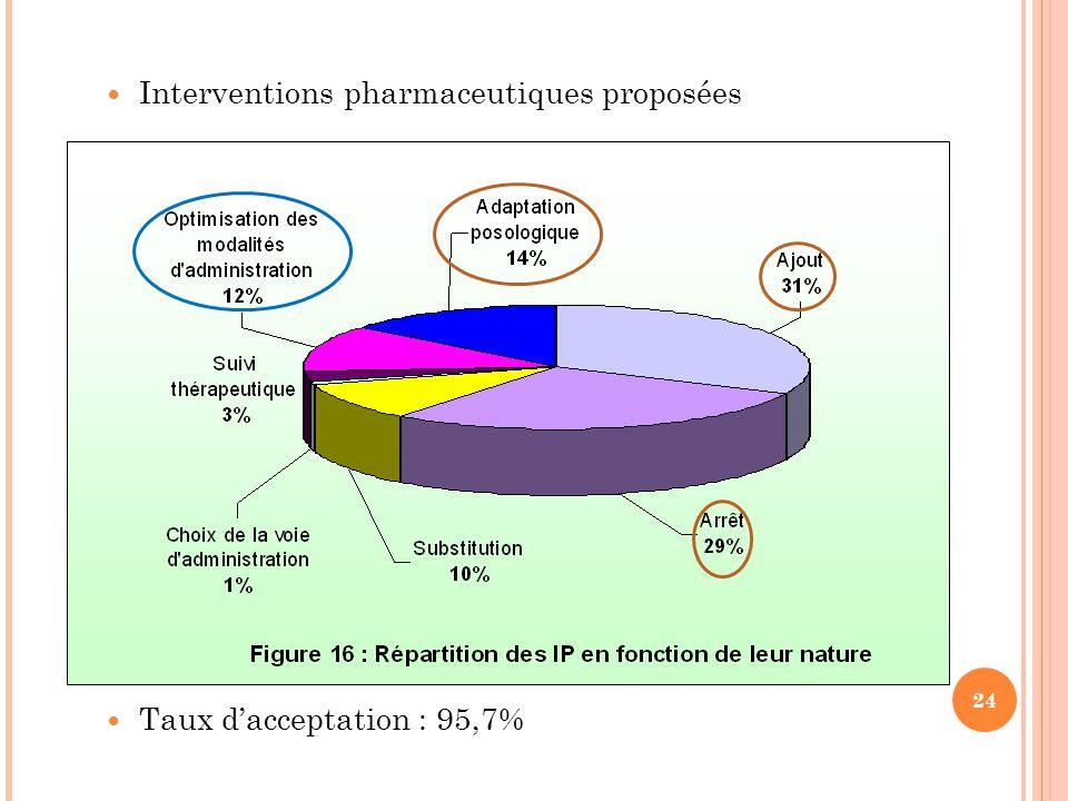 Interventions pharmaceutiques proposées