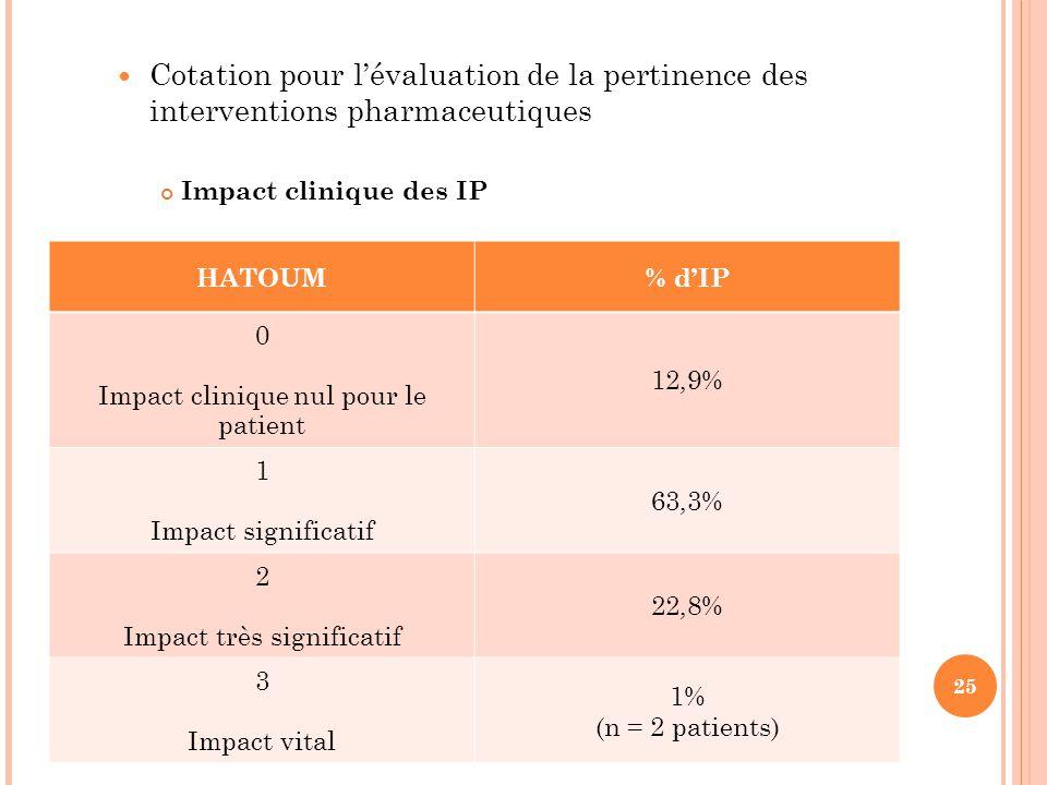 Cotation pour l'évaluation de la pertinence des interventions pharmaceutiques