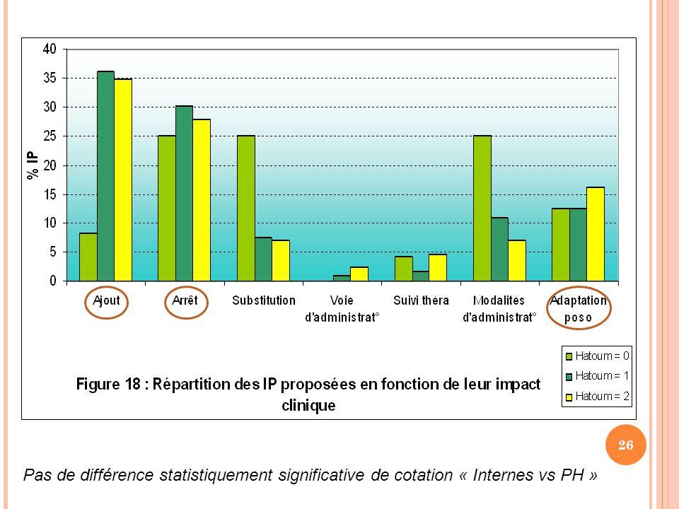 26 Pas de différence statistiquement significative de cotation « Internes vs PH »