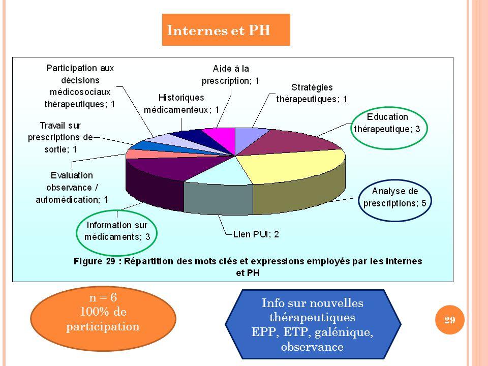 Internes et PH n = 6 Info sur nouvelles thérapeutiques