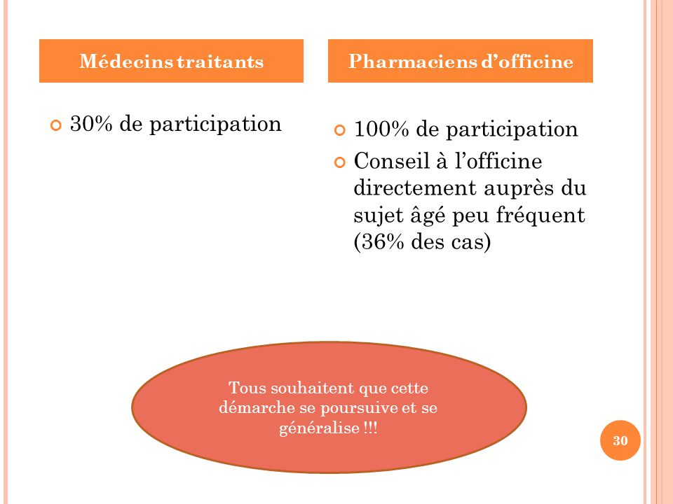 Pharmaciens d'officine