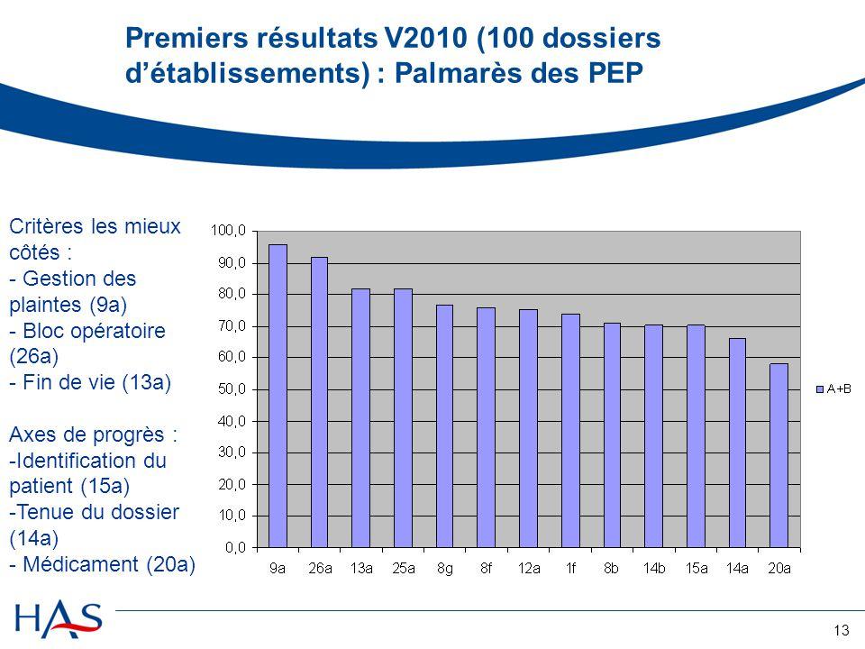 Premiers résultats V2010 (100 dossiers d'établissements) : Palmarès des PEP