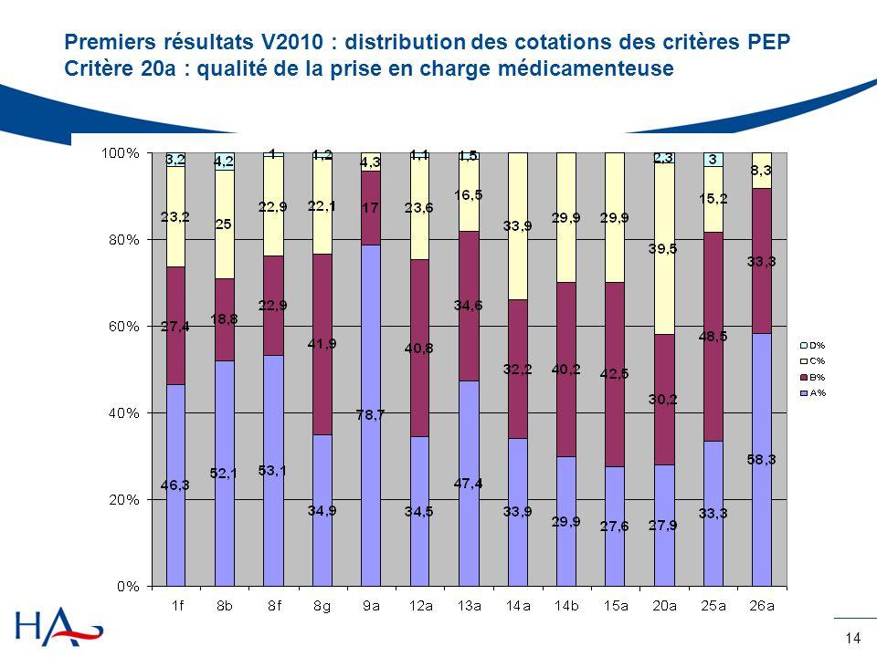 Premiers résultats V2010 : distribution des cotations des critères PEP Critère 20a : qualité de la prise en charge médicamenteuse