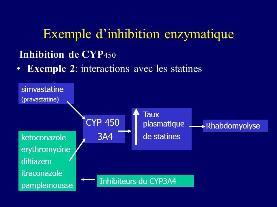 Exemple d'inhibition enzymatique