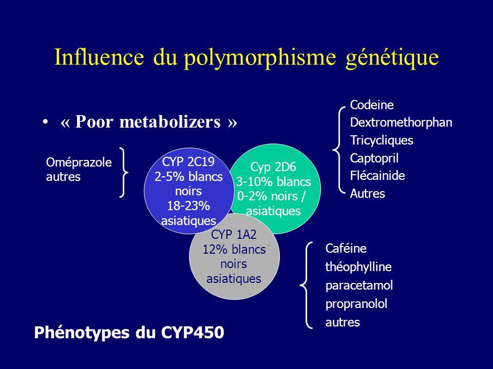 Influence du polymorphisme génétique