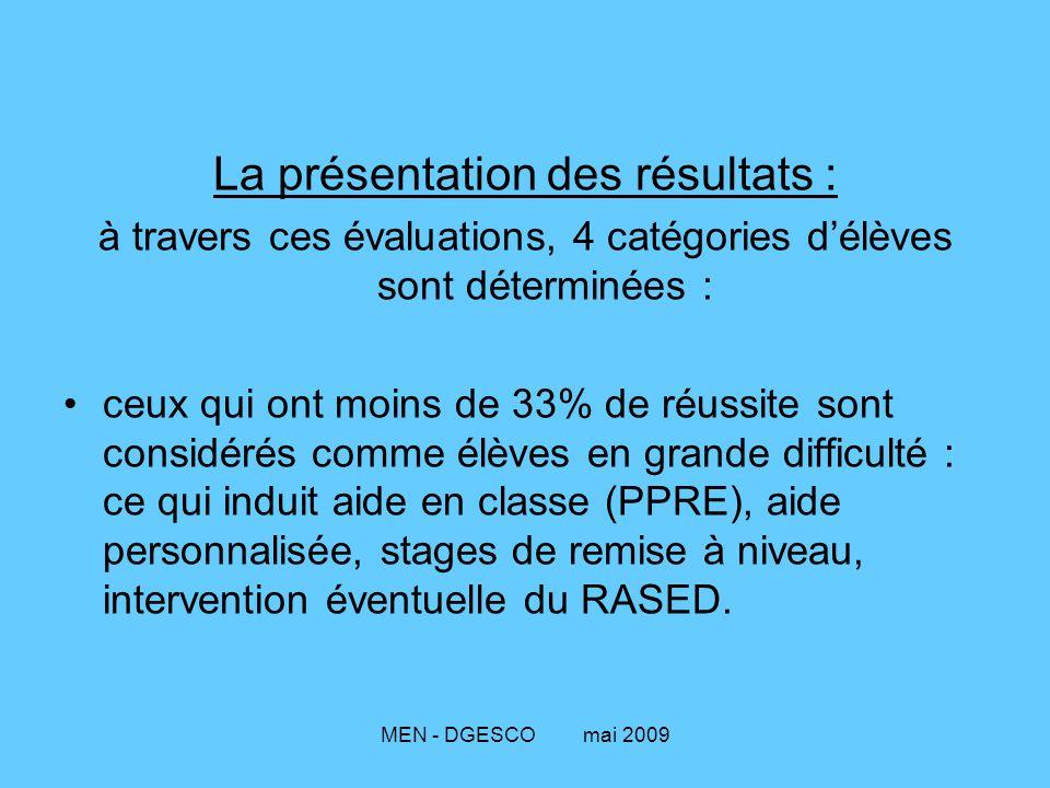 La présentation des résultats :