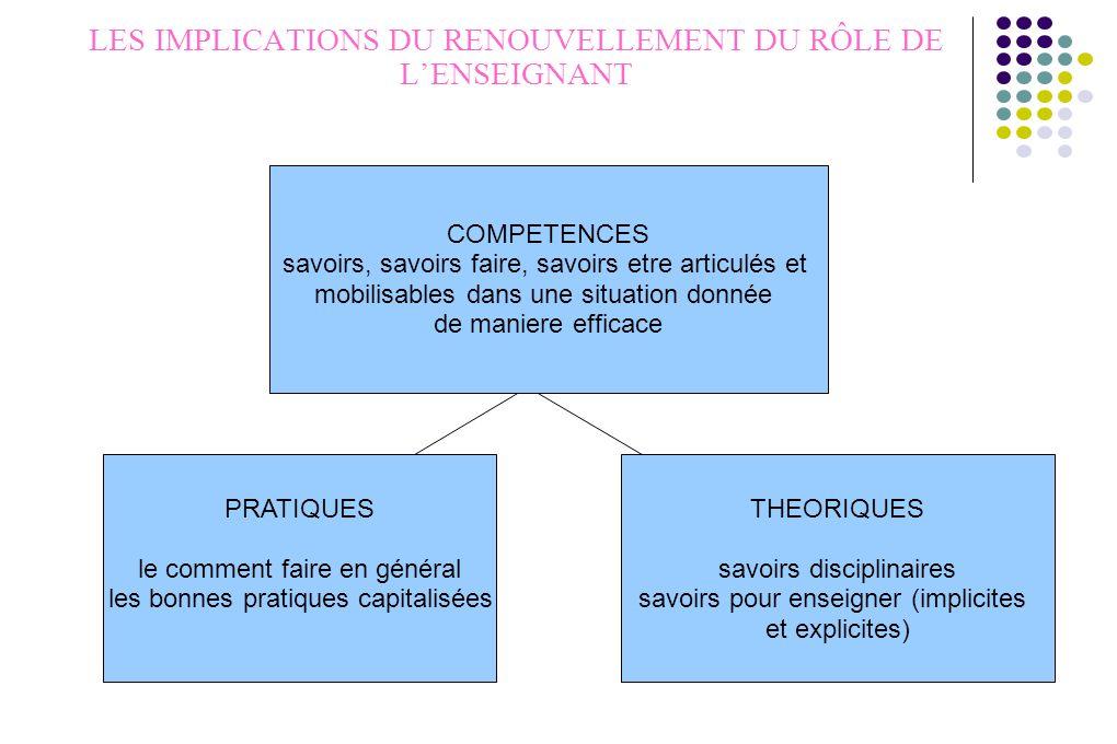 LES IMPLICATIONS DU RENOUVELLEMENT DU RÔLE DE L'ENSEIGNANT