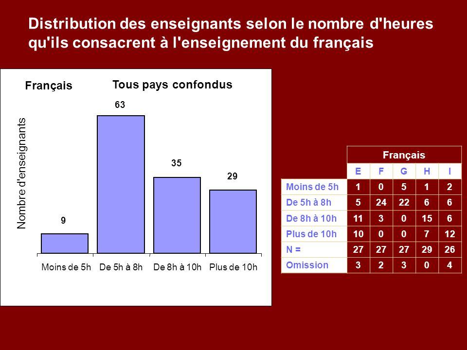 Distribution des enseignants selon le nombre d heures qu ils consacrent à l enseignement du français