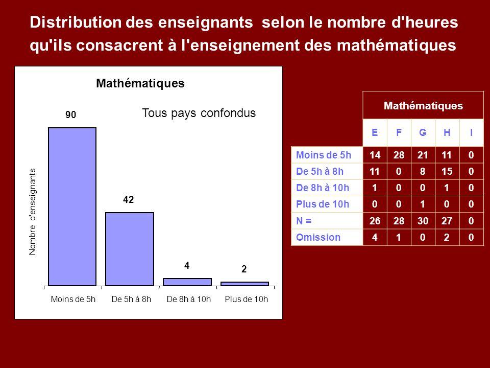 Distribution des enseignants selon le nombre d heures qu ils consacrent à l enseignement des mathématiques